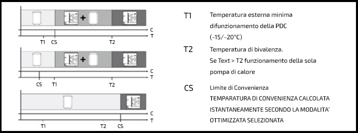 Elettronica del sistema di climatizzazione HYBRID READY di Remeha