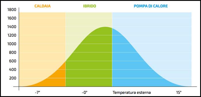 Funzionamento caldaia ibrida Remeha