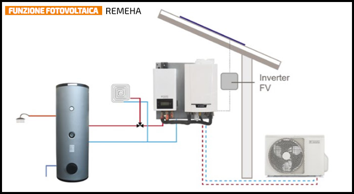 Funzione Fotovoltaica Caldaia Ibrida Remeha